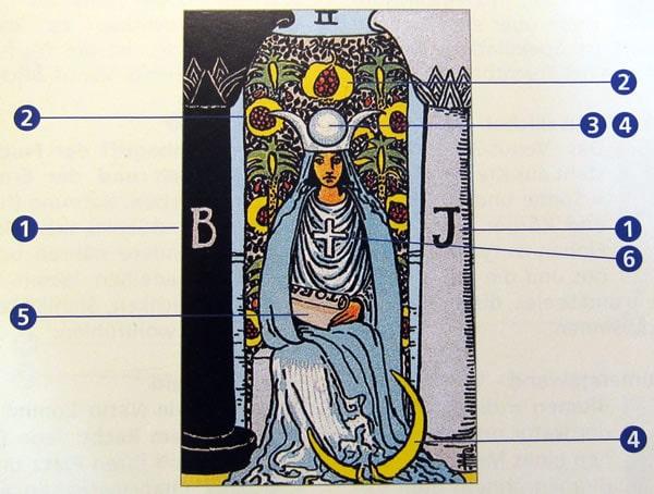 """Symbole der Kartenlegekarte """"Die Hohepriesterin"""""""